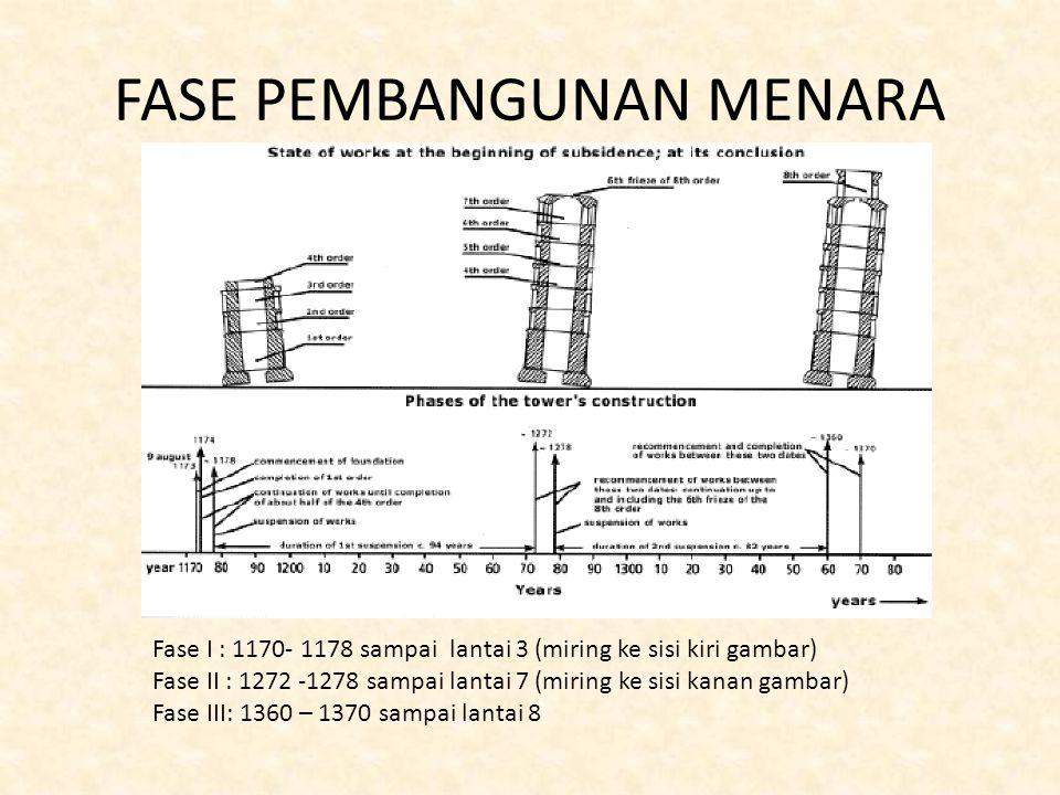 FASE PEMBANGUNAN MENARA Fase I : 1170- 1178 sampai lantai 3 (miring ke sisi kiri gambar) Fase II : 1272 -1278 sampai lantai 7 (miring ke sisi kanan gambar) Fase III: 1360 – 1370 sampai lantai 8