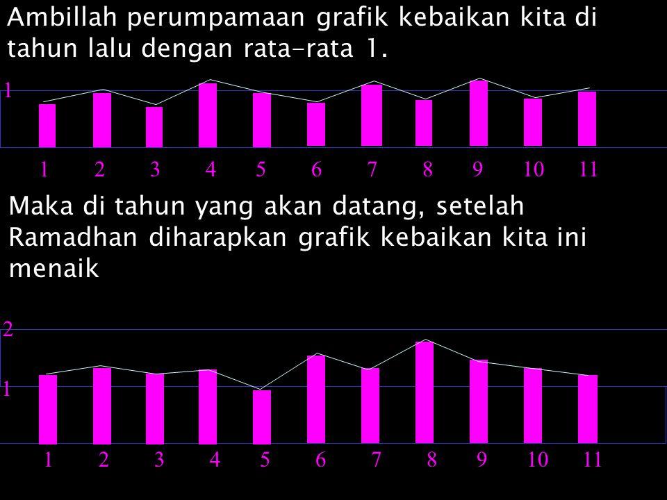 Ambillah perumpamaan grafik kebaikan kita di tahun lalu dengan rata-rata 1. 1 2 3 4 5 6 7 8 9 10 11 1 Maka di tahun yang akan datang, setelah Ramadhan