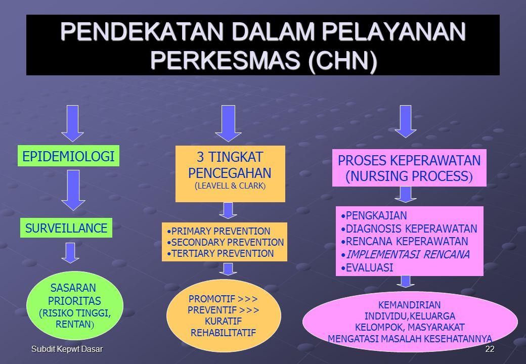22Subdit Kepwt Dasar PENDEKATAN DALAM PELAYANAN PERKESMAS (CHN) 3 TINGKAT PENCEGAHAN (LEAVELL & CLARK ) EPIDEMIOLOGI PROSES KEPERAWATAN (NURSING PROCESS ) PRIMARY PREVENTION SECONDARY PREVENTION TERTIARY PREVENTION PROMOTIF >>> PREVENTIF >>> KURATIF REHABILITATIF SURVEILLANCE SASARAN PRIORITAS (RISIKO TINGGI, RENTAN ) PENGKAJIAN DIAGNOSIS KEPERAWATAN RENCANA KEPERAWATAN IMPLEMENTASI RENCANA EVALUASI KEMANDIRIAN INDIVIDU,KELUARGA KELOMPOK, MASYARAKAT MENGATASI MASALAH KESEHATANNYA