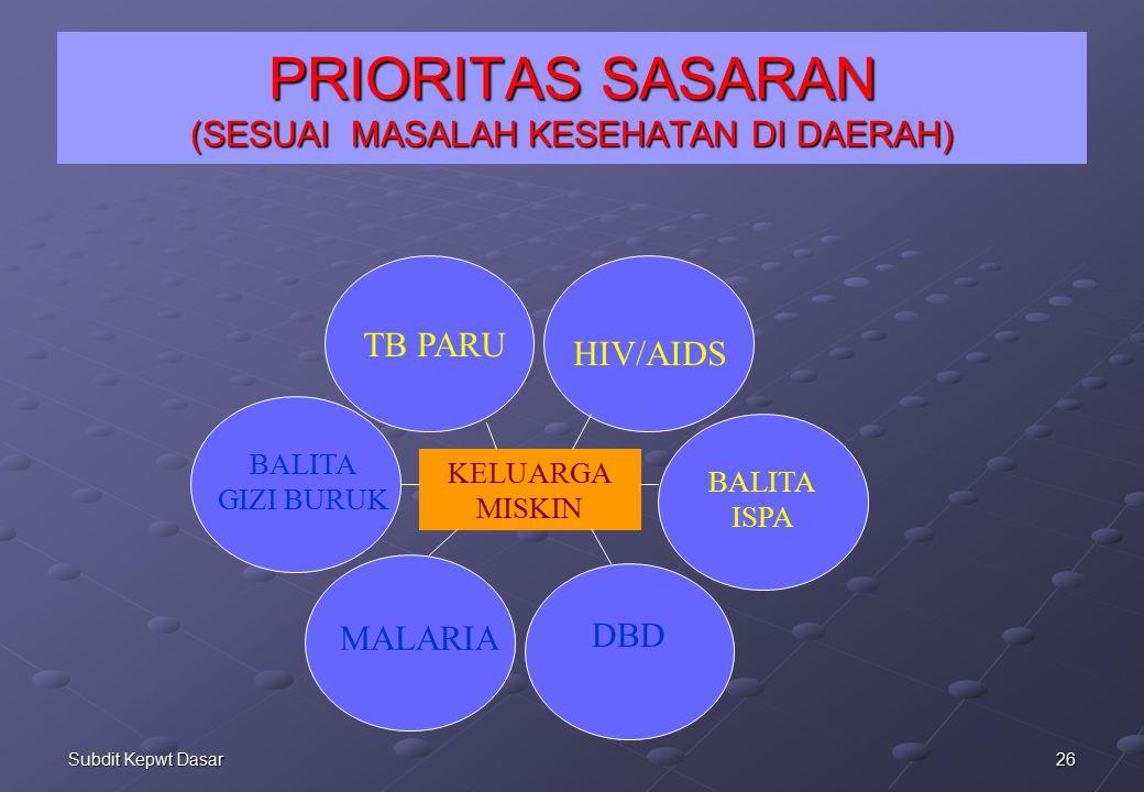 26Subdit Kepwt Dasar PRIORITAS SASARAN (SESUAI MASALAH KESEHATAN DI DAERAH) KELUARGA MISKIN TB PARU BALITA GIZI BURUK MALARIA DBD HIV/AIDS BALITA ISPA