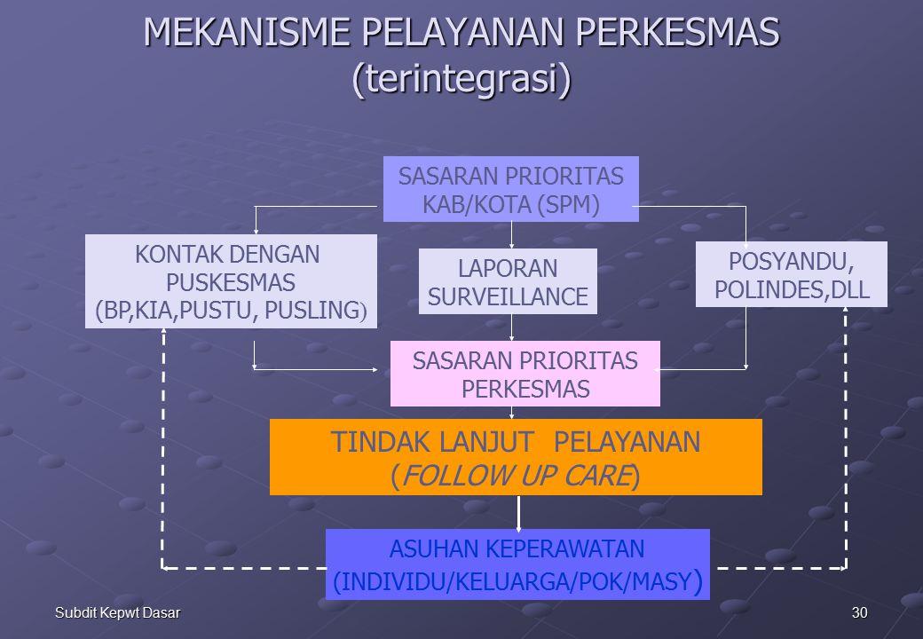 30Subdit Kepwt Dasar MEKANISME PELAYANAN PERKESMAS (terintegrasi) KONTAK DENGAN PUSKESMAS (BP,KIA,PUSTU, PUSLING ) LAPORAN SURVEILLANCE POSYANDU, POLINDES,DLL TINDAK LANJUT PELAYANAN (FOLLOW UP CARE) SASARAN PRIORITAS KAB/KOTA (SPM) ASUHAN KEPERAWATAN (INDIVIDU/KELUARGA/POK/MASY ) SASARAN PRIORITAS PERKESMAS
