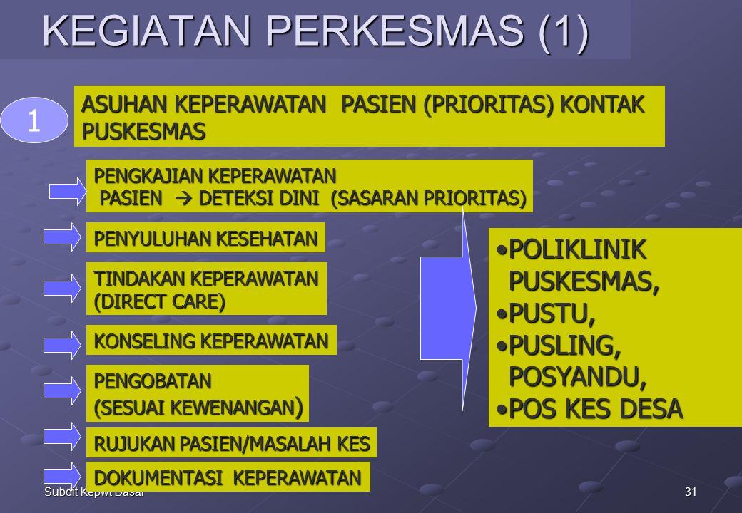 31Subdit Kepwt Dasar KEGIATAN PERKESMAS (1) PENGKAJIAN KEPERAWATAN PASIEN  DETEKSI DINI (SASARAN PRIORITAS) PASIEN  DETEKSI DINI (SASARAN PRIORITAS) 1 POLIKLINIK PUSKESMAS,POLIKLINIK PUSKESMAS, PUSTU,PUSTU, PUSLING, POSYANDU,PUSLING, POSYANDU, POS KES DESAPOS KES DESA PENYULUHAN KESEHATAN TINDAKAN KEPERAWATAN (DIRECT CARE) KONSELING KEPERAWATAN PENGOBATAN (SESUAI KEWENANGAN ) DOKUMENTASI KEPERAWATAN RUJUKAN PASIEN/MASALAH KES ASUHAN KEPERAWATAN PASIEN (PRIORITAS) KONTAK PUSKESMAS