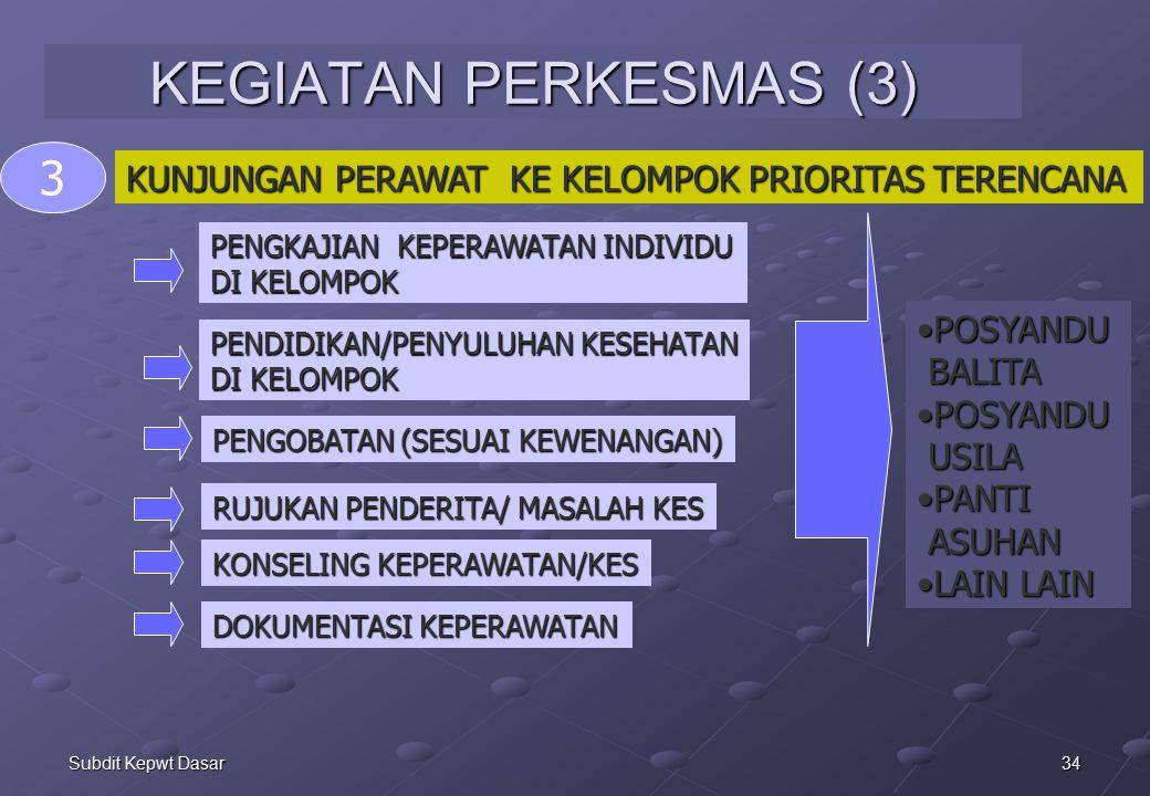 34Subdit Kepwt Dasar KEGIATAN PERKESMAS (3) KUNJUNGAN PERAWAT KE KELOMPOK PRIORITAS TERENCANA 3 PENGKAJIAN KEPERAWATAN INDIVIDU DI KELOMPOK PENDIDIKAN/PENYULUHAN KESEHATAN DI KELOMPOK PENGOBATAN (SESUAI KEWENANGAN) RUJUKAN PENDERITA/ MASALAH KES DOKUMENTASI KEPERAWATAN KONSELING KEPERAWATAN/KES POSYANDUPOSYANDU BALITA BALITA POSYANDUPOSYANDU USILA USILA PANTIPANTI ASUHAN ASUHAN LAIN LAINLAIN LAIN