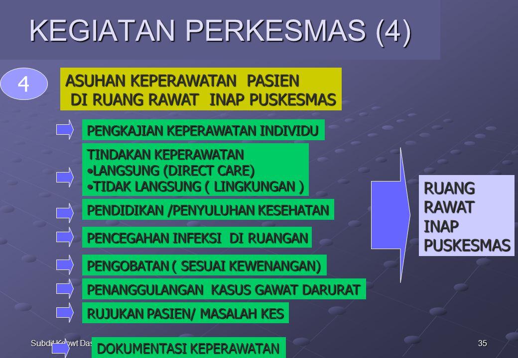 35Subdit Kepwt Dasar KEGIATAN PERKESMAS (4) ASUHAN KEPERAWATAN PASIEN DI RUANG RAWAT INAP PUSKESMAS DI RUANG RAWAT INAP PUSKESMAS 4 PENGKAJIAN KEPERAWATAN INDIVIDU TINDAKAN KEPERAWATAN LANGSUNG (DIRECT CARE)LANGSUNG (DIRECT CARE) TIDAK LANGSUNG ( LINGKUNGAN )TIDAK LANGSUNG ( LINGKUNGAN ) PENDIDIKAN /PENYULUHAN KESEHATAN PENCEGAHAN INFEKSI DI RUANGAN PENANGGULANGAN KASUS GAWAT DARURAT PENGOBATAN ( SESUAI KEWENANGAN) RUJUKAN PASIEN/ MASALAH KES DOKUMENTASI KEPERAWATAN RUANGRAWATINAPPUSKESMAS