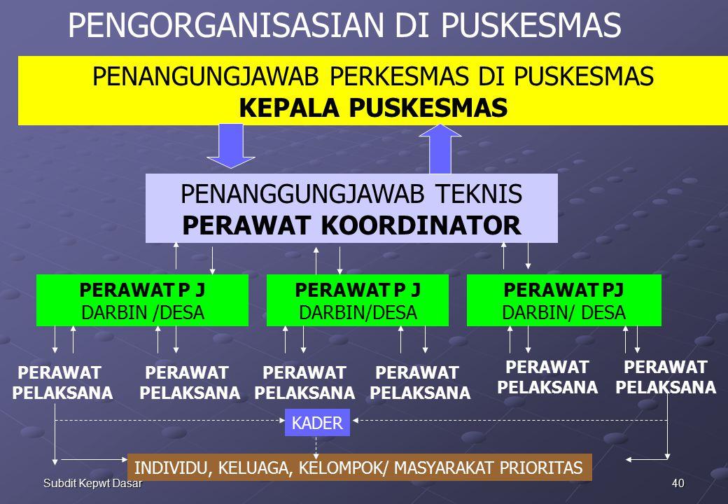 40Subdit Kepwt Dasar PENANGUNGJAWAB PERKESMAS DI PUSKESMAS KEPALA PUSKESMAS PENANGGUNGJAWAB TEKNIS PERAWAT KOORDINATOR PERAWAT P J DARBIN /DESA PERAWAT P J DARBIN/DESA PERAWAT PJ DARBIN/ DESA PERAWAT PELAKSANA PERAWAT PELAKSANA PERAWAT PELAKSANA PERAWAT PELAKSANA PERAWAT PELAKSANA PERAWAT PELAKSANA PENGORGANISASIAN DI PUSKESMAS INDIVIDU, KELUAGA, KELOMPOK/ MASYARAKAT PRIORITAS KADER