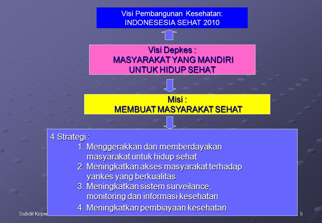 5Subdit Kepwt Dasar Visi Depkes : MASYARAKAT YANG MANDIRI UNTUK HIDUP SEHAT Misi : MEMBUAT MASYARAKAT SEHAT 4 Strategi : 1.