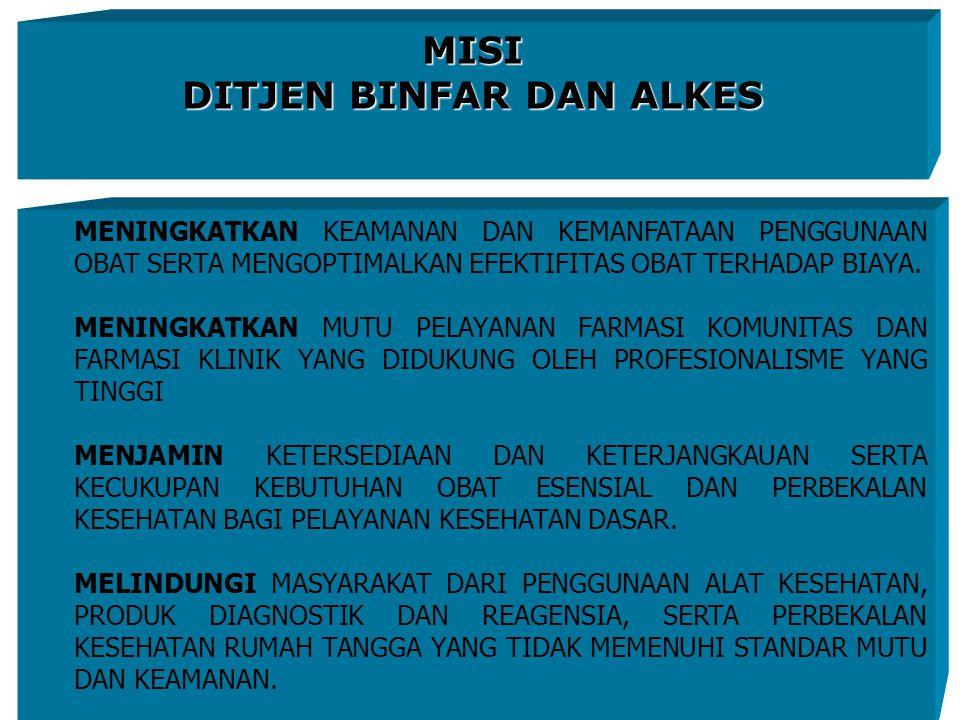 22 PEMERATAAN PELAYANAN KEFARMASIAN YANG BERKUALITAS DAN PEMANFAATAN ALAT KESEHATAN YANG AMAN MENUJU INDONESIA SEHAT 2010 VISI DITJEN BINFAR DAN ALKES