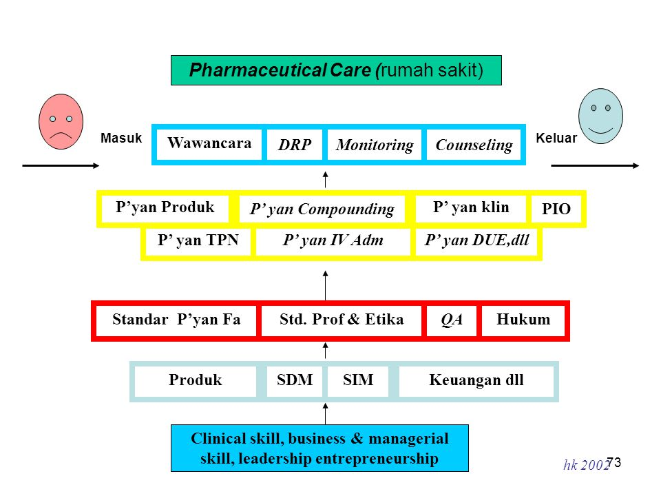 72 3. Bagaimana konsep Pharmaceutical Care dilaksanakan di RS ?