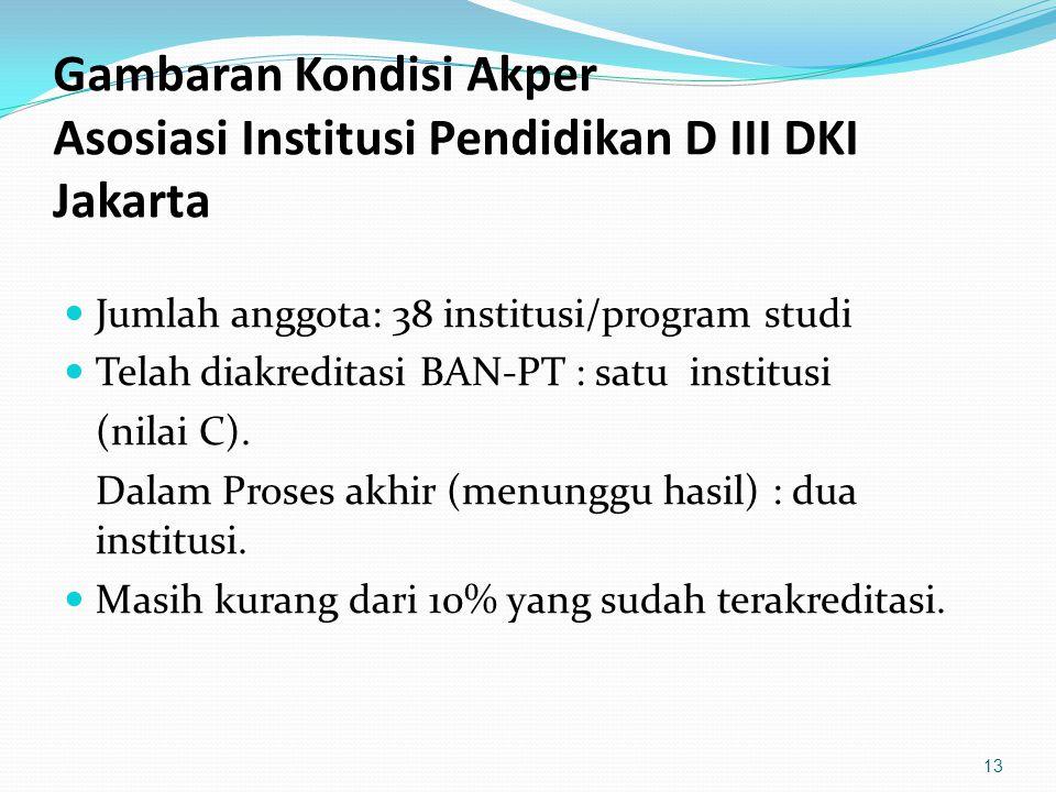 Gambaran Kondisi Akper Asosiasi Institusi Pendidikan D III DKI Jakarta Jumlah anggota: 38 institusi/program studi Telah diakreditasi BAN-PT : satu ins