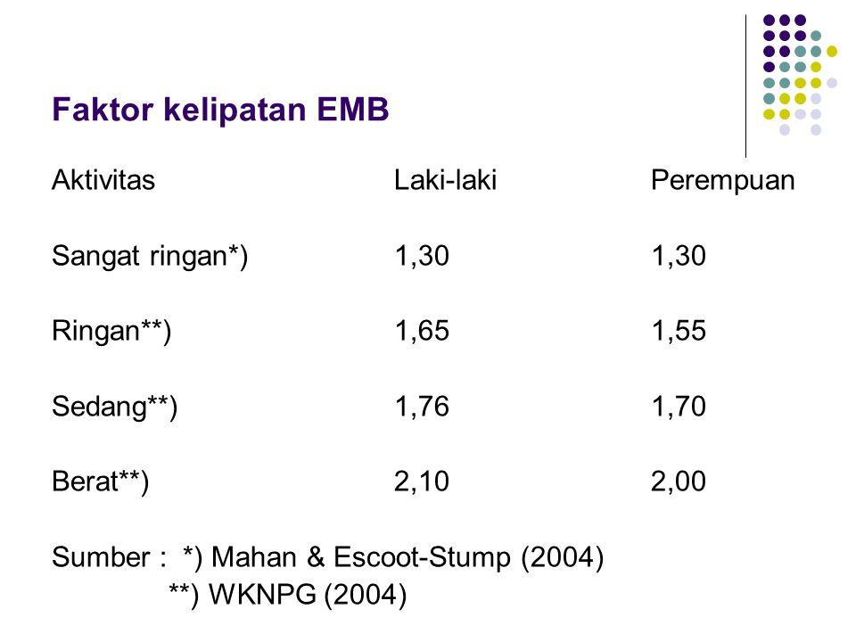 Faktor kelipatan EMB AktivitasLaki-lakiPerempuan Sangat ringan*)1,301,30 Ringan**)1,651,55 Sedang**)1,761,70 Berat**)2,102,00 Sumber : *) Mahan & Esco