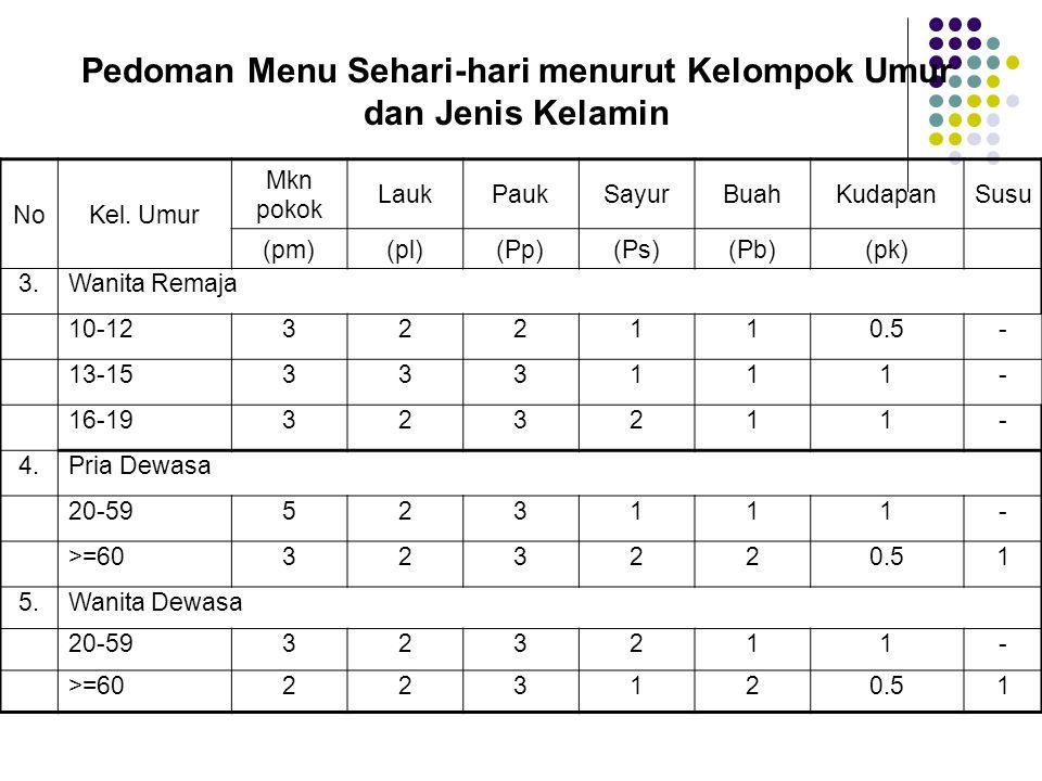 Pedoman Menu Sehari-hari menurut Kelompok Umur dan Jenis Kelamin NoKel. Umur Mkn pokok LaukPaukSayurBuahKudapanSusu (pm)(pl)(Pp)(Ps)(Pb)(pk) 3.Wanita