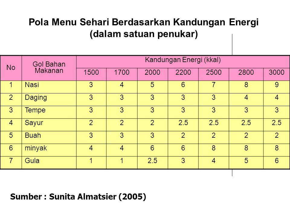 Pola Menu Sehari Berdasarkan Kandungan Energi (dalam satuan penukar) Sumber : Sunita Almatsier (2005) No Gol Bahan Makanan Kandungan Energi (kkal) 150