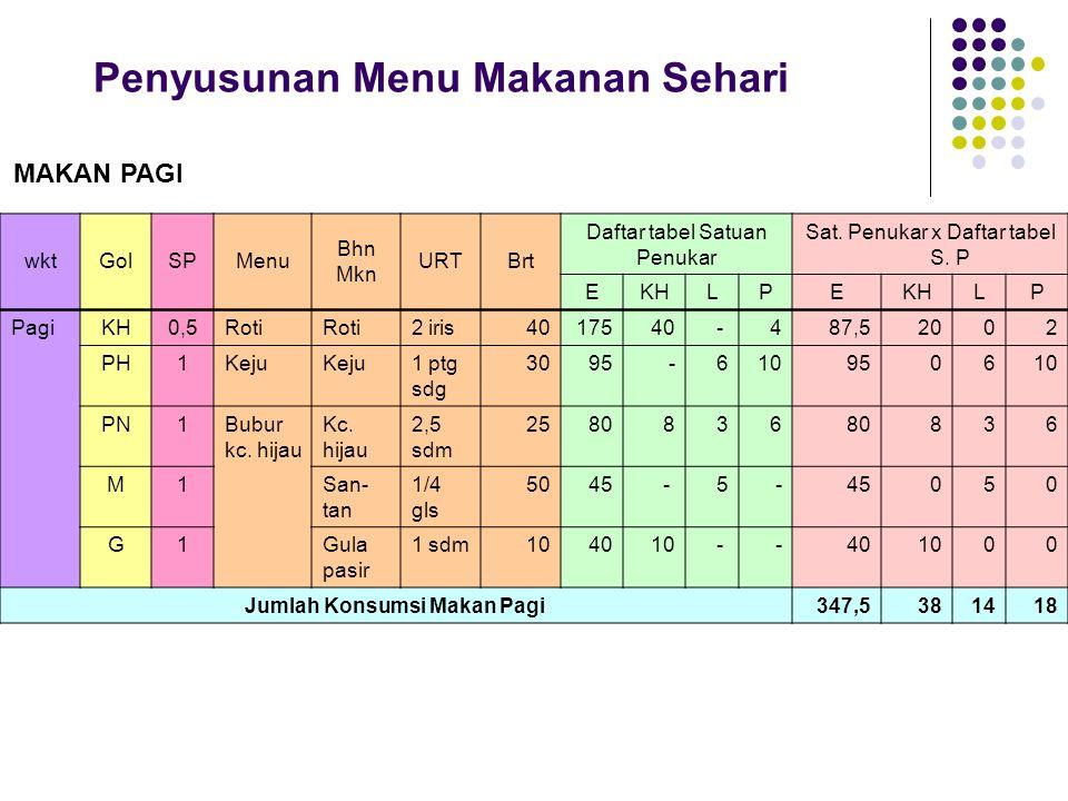 wktGolSPMenu Bhn Mkn URTBrt Daftar tabel Satuan Penukar Sat. Penukar x Daftar tabel S. P EKHLPE LP Pagi KH0,5Roti 2 iris4017540- 487,52002 PH1Keju 1 p