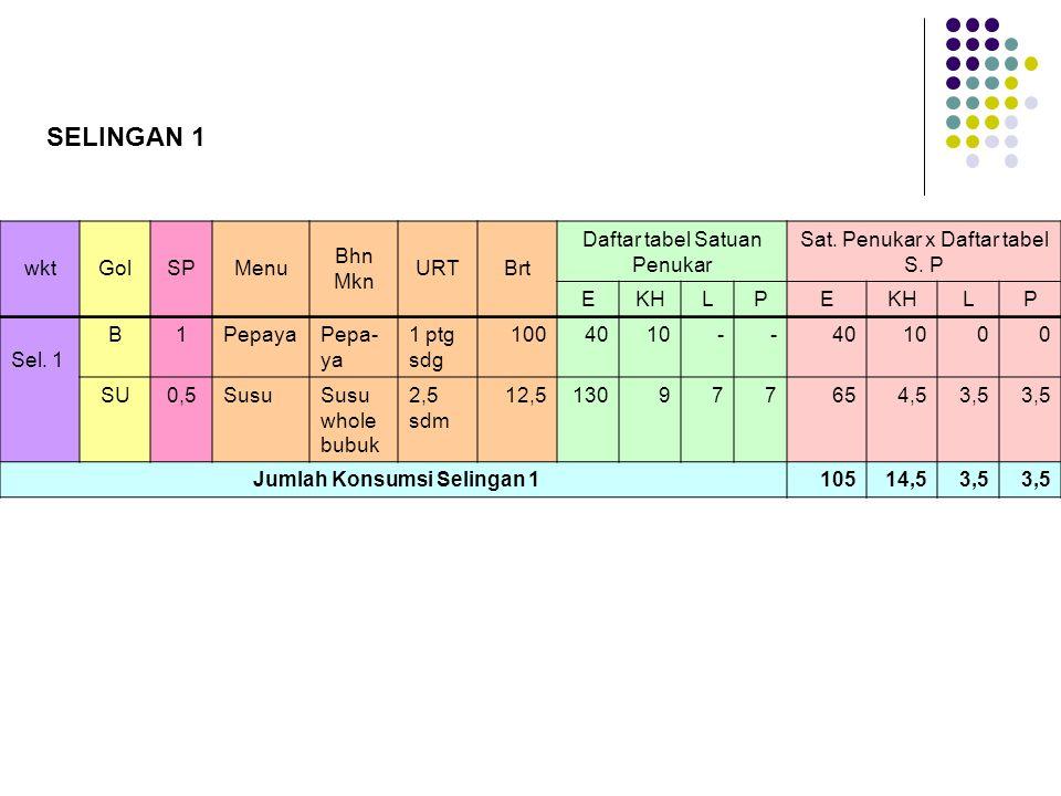 wktGolSPMenu Bhn Mkn URTBrt Daftar tabel Satuan Penukar Sat. Penukar x Daftar tabel S. P EKHLPE LP Sel. 1 B1PepayaPepa- ya 1 ptg sdg 1004010 - -401000