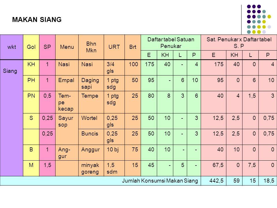 wktGolSPMenu Bhn Mkn URTBrt Daftar tabel Satuan Penukar Sat. Penukar x Daftar tabel S. P EKHLPE LP Siang KH1Nasi 3/4 gls 10017540- 41754004 PH1EmpalDa