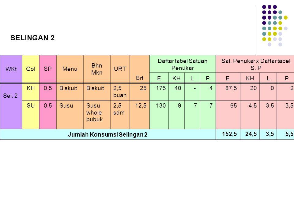 WKtGolSPMenu Bhn Mkn URT Brt Daftar tabel Satuan Penukar Sat. Penukar x Daftar tabel S. P EKHLPE LP Sel. 2 KH0,5Biskuit 2,5 buah 2517540- 487,52002 SU