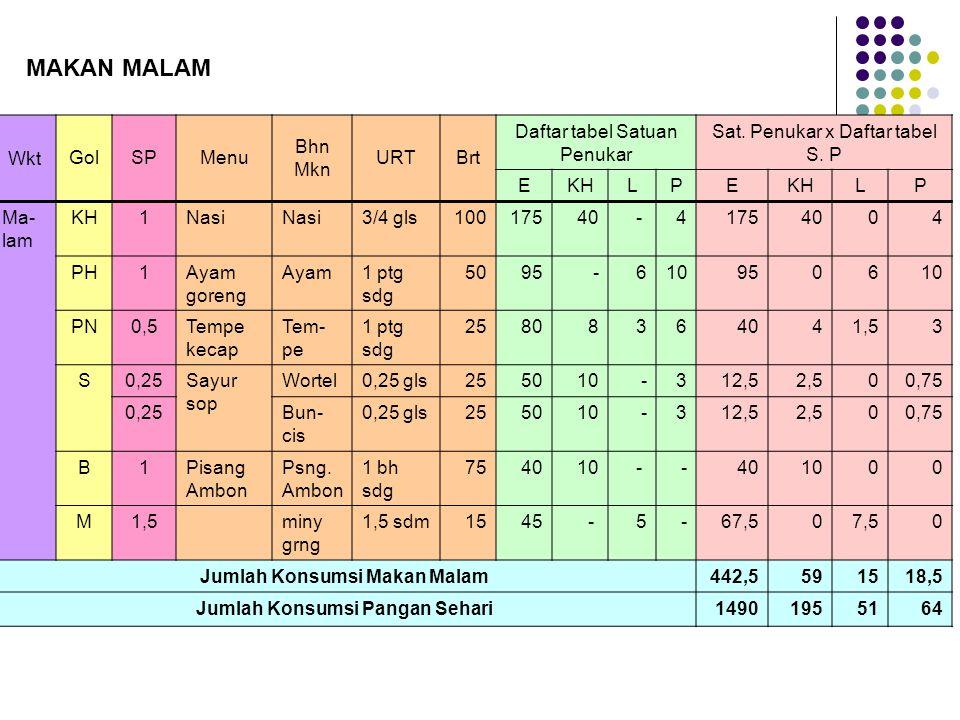 WktGolSPMenu Bhn Mkn URTBrt Daftar tabel Satuan Penukar Sat. Penukar x Daftar tabel S. P EKHLPE LP Ma- lam KH1Nasi 3/4 gls10017540- 41754004 PH1Ayam g