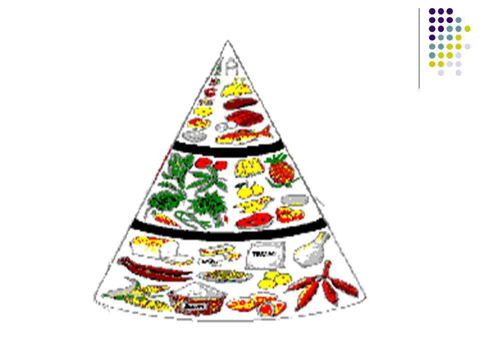 Anjuran Makanan Rata-rata Satu hari Untuk Orang dewasa menurut golongan Umur (Laki-Laki) Sumber : Sunita Almatsier (2005) Kel.