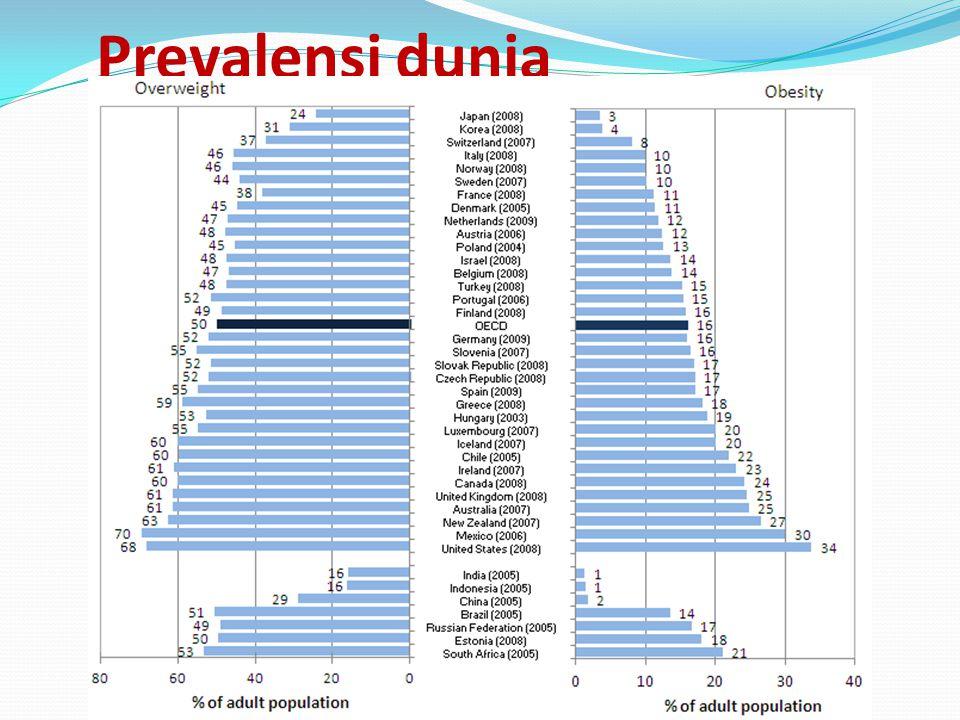 WHO Penelitian terakhir WHO pada thn 2005 : - 1.6 milyar org dewasa (age 15+) adalah : overweight.