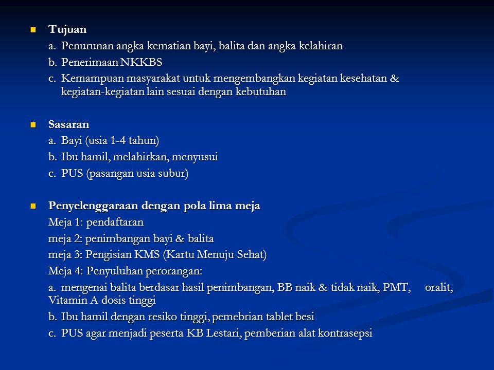 Tujuan Tujuan a.Penurunan angka kematian bayi, balita dan angka kelahiran b.Penerimaan NKKBS c.Kemampuan masyarakat untuk mengembangkan kegiatan kesehatan & kegiatan-kegiatan lain sesuai dengan kebutuhan Sasaran Sasaran a.Bayi (usia 1-4 tahun) b.Ibu hamil, melahirkan, menyusui c.PUS (pasangan usia subur) Penyelenggaraan dengan pola lima meja Penyelenggaraan dengan pola lima meja Meja 1: pendaftaran meja 2: penimbangan bayi & balita meja 3: Pengisian KMS (Kartu Menuju Sehat) Meja 4: Penyuluhan perorangan: a.mengenai balita berdasar hasil penimbangan, BB naik & tidak naik, PMT, oralit, Vitamin A dosis tinggi b.Ibu hamil dengan resiko tinggi, pemebrian tablet besi c.PUS agar menjadi peserta KB Lestari, pemberian alat kontrasepsi