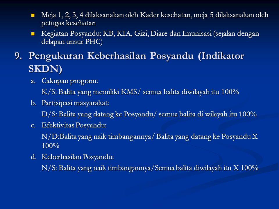 Meja 1, 2, 3, 4 dilaksanakan oleh Kader kesehatan, meja 5 dilaksanakan oleh petugas kesehatan Meja 1, 2, 3, 4 dilaksanakan oleh Kader kesehatan, meja 5 dilaksanakan oleh petugas kesehatan Kegiatan Posyandu: KB, KIA, Gizi, Diare dan Imunisasi (sejalan dengan delapan unsur PHC) Kegiatan Posyandu: KB, KIA, Gizi, Diare dan Imunisasi (sejalan dengan delapan unsur PHC) 9.Pengukuran Keberhasilan Posyandu (Indikator SKDN) a.Cakupan program: K/S: Balita yang memiliki KMS/ semua balita diwilayah itu 100% b.Partisipasi masyarakat: D/S: Balita yang datang ke Posyandu/ semua balita di wilayah itu 100% c.Efektivitas Posyandu: N/D:Balita yang naik timbangannya/ Balita yang datang ke Posyandu X 100% d.Keberhasilan Posyandu: N/S: Balita yang naik timbangannya/Semua balita diwilayah itu X 100%