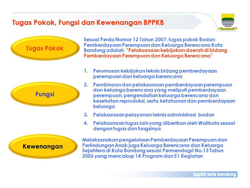 Tugas Pokok, Fungsi dan Kewenangan BPPKB Sesuai Perda Nomor 12 Tahun 2007, tugas pokok Badan Pemberdayaan Perempuan dan Keluarga Berencana Kota Bandung adalah Pelaksanaan kebijakan daerah di bidang Pemberdayaan Perempuan dan Keluarga Berencana Tugas Pokok Fungsi 1.