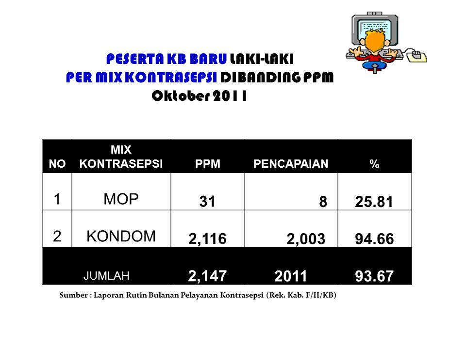 PESERTA KB BARU LAKI-LAKI PER MIX KONTRASEPSI DIBANDING PPM Oktober 2011 NO MIX KONTRASEPSIPPMPENCAPAIAN% 1MOP 31 825.81 2KONDOM 2,116 2,00394.66 JUMLAH 2,147201193.67
