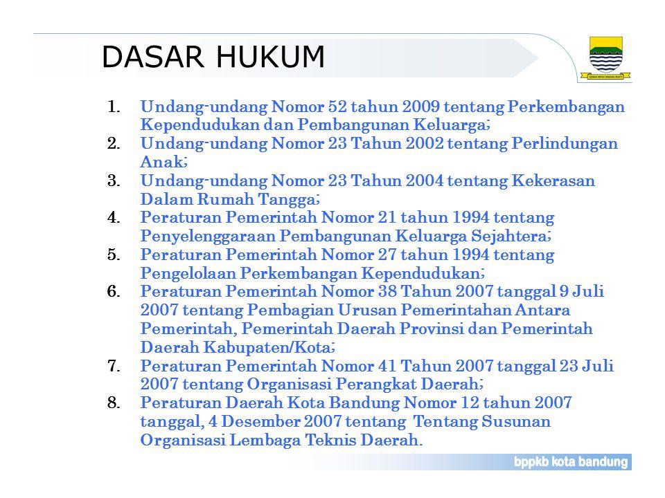 DASAR HUKUM 1.Undang-undang Nomor 52 tahun 2009 tentang Perkembangan Kependudukan dan Pembangunan Keluarga; 2.Undang-undang Nomor 23 Tahun 2002 tentang Perlindungan Anak; 3.Undang-undang Nomor 23 Tahun 2004 tentang Kekerasan Dalam Rumah Tangga; 4.Peraturan Pemerintah Nomor 21 tahun 1994 tentang Penyelenggaraan Pembangunan Keluarga Sejahtera; 5.Peraturan Pemerintah Nomor 27 tahun 1994 tentang Pengelolaan Perkembangan Kependudukan; 6.Peraturan Pemerintah Nomor 38 Tahun 2007 tanggal 9 Juli 2007 tentang Pembagian Urusan Pemerintahan Antara Pemerintah, Pemerintah Daerah Provinsi dan Pemerintah Daerah Kabupaten/Kota; 7.Peraturan Pemerintah Nomor 41 Tahun 2007 tanggal 23 Juli 2007 tentang Organisasi Perangkat Daerah; 8.Peraturan Daerah Kota Bandung Nomor 12 tahun 2007 tanggal, 4 Desember 2007 tentang Tentang Susunan Organisasi Lembaga Teknis Daerah.