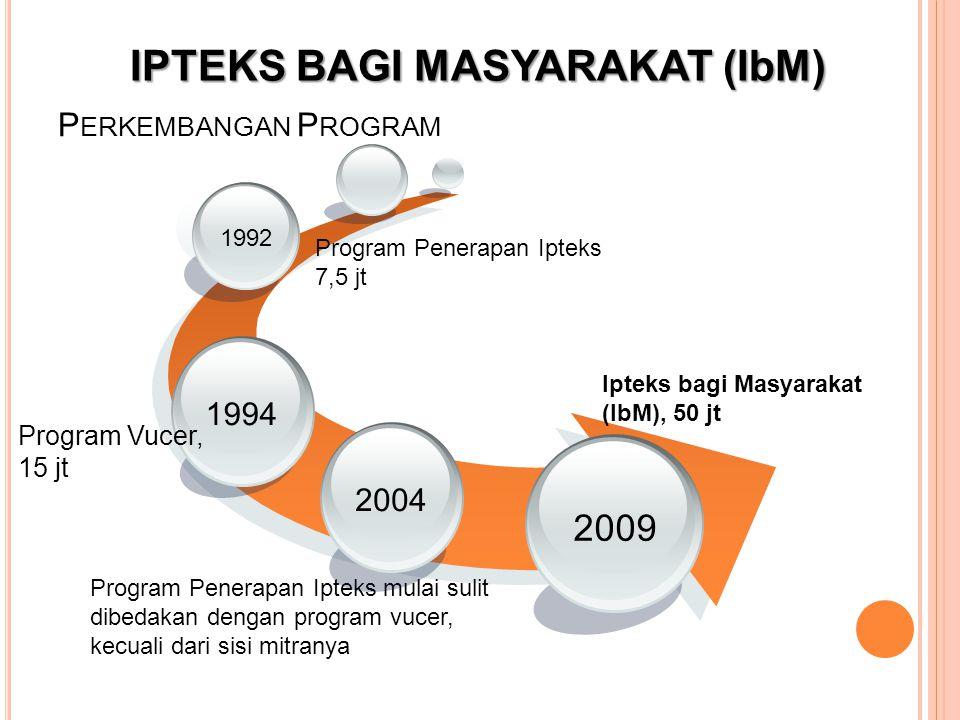 P ERKEMBANGAN P ROGRAM Ipteks bagi Masyarakat (IbM), 50 jt 2009 1994 Program Vucer, 15 jt Program Penerapan Ipteks mulai sulit dibedakan dengan progra