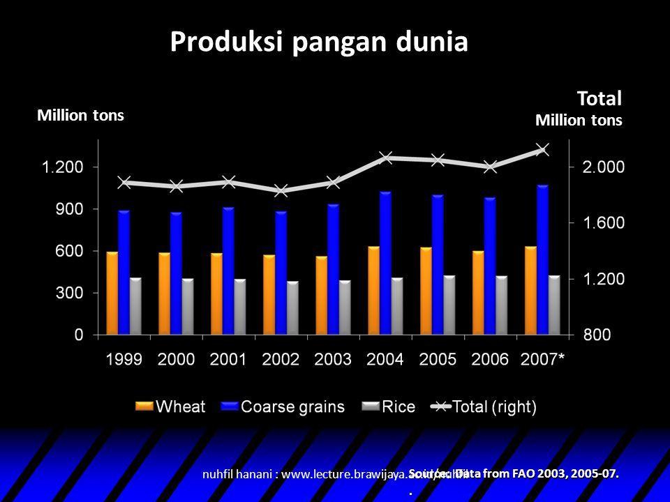 Produksi pangan dunia Source: Data from FAO 2003, 2005-07.. Million tons Total Million tons nuhfil hanani : www.lecture.brawijaya.ac.id/nuhfil