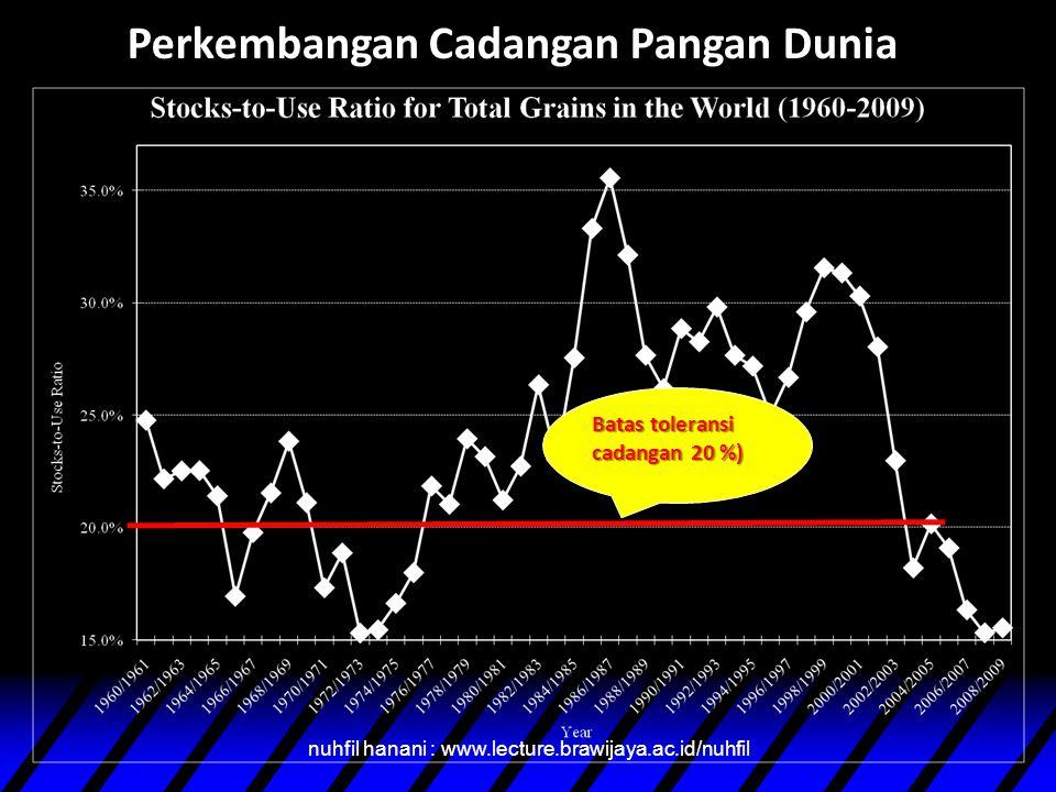 Perkembangan Cadangan Pangan Dunia nuhfil hanani : www.lecture.brawijaya.ac.id/nuhfil Batas toleransi cadangan 20 %)