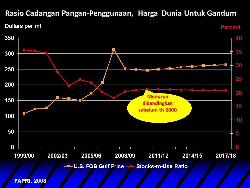 Rasio Cadangan Pangan-Penggunaan, Harga Dunia Untuk Gandum FAPRI, 2008 Menurun dibandingkan sebelum th 2000