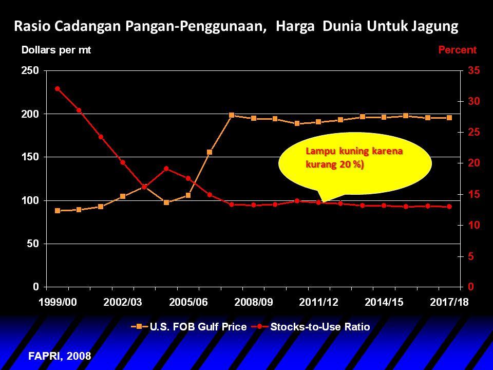 Rasio Cadangan Pangan-Penggunaan, Harga Dunia Untuk Jagung FAPRI, 2008 Lampu kuning karena kurang 20 %)