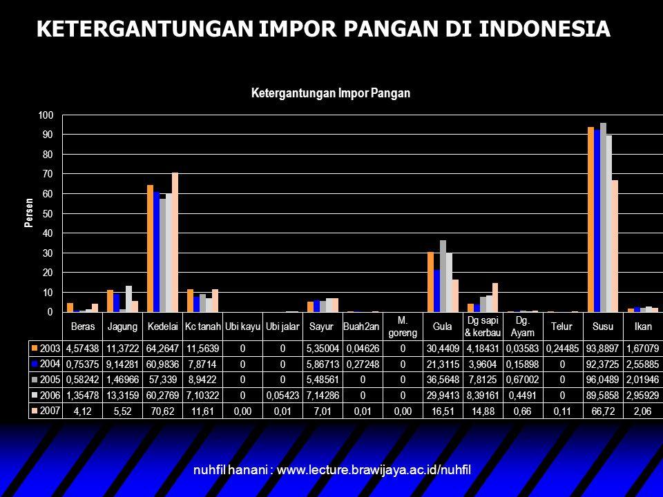 KETERGANTUNGAN IMPOR PANGAN DI INDONESIA nuhfil hanani : www.lecture.brawijaya.ac.id/nuhfil
