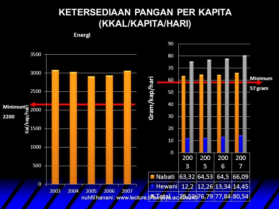 KETERSEDIAAN PANGAN PER KAPITA (KKAL/KAPITA/HARI) Minimum 2200 Minimum 57 gram nuhfil hanani : www.lecture.brawijaya.ac.id/nuhfil