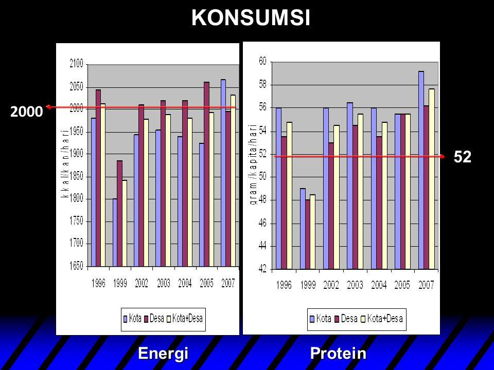 KONSUMSI 2000 ProteinEnergi 52