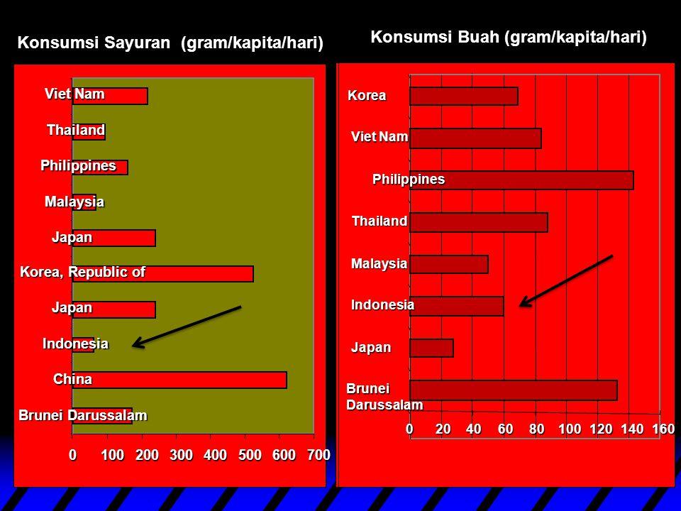 Konsumsi Sayuran (gram/kapita/hari) 0100200300400500600700 Brunei Darussalam China Indonesia Japan Korea, Republic of Japan Malaysia Philippines Thail
