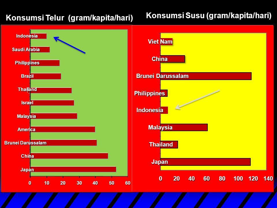 Konsumsi Telur (gram/kapita/hari) 0102030405060 Japan China Brunei Darussalam America Malaysia Israel Thailand Brazil Philippines Saudi Arabia Indones