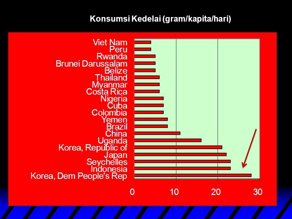 Konsumsi Kedelai (gram/kapita/hari)