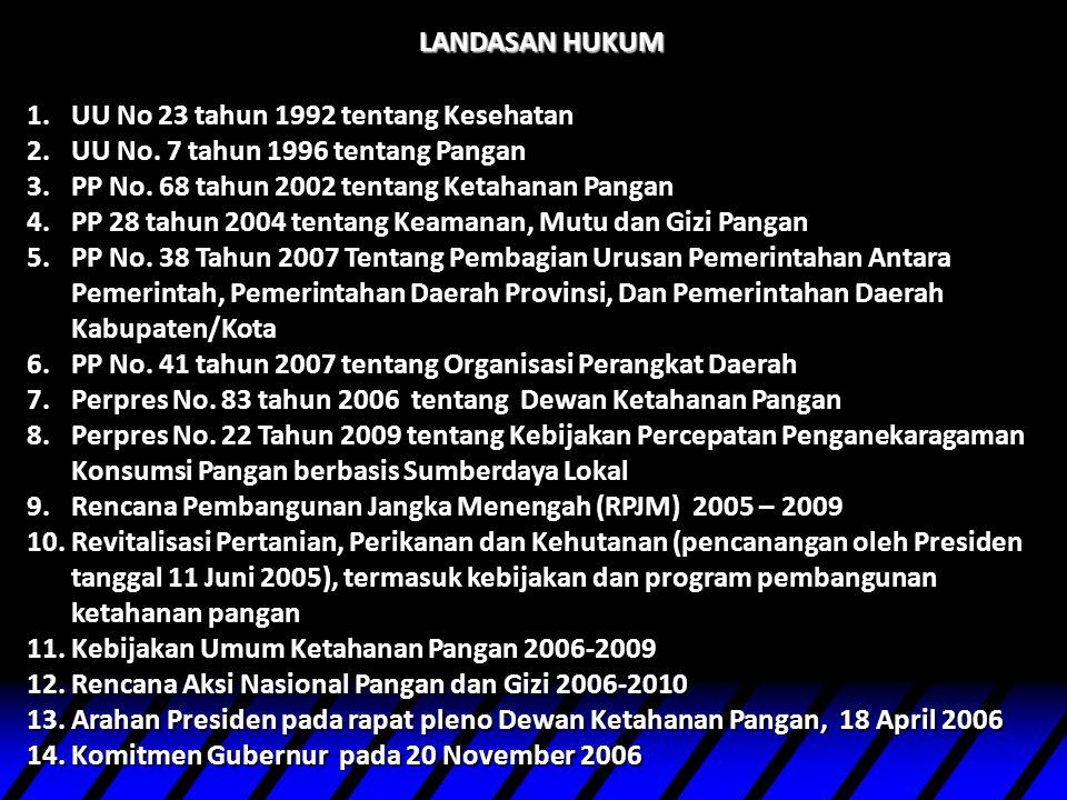LANDASAN HUKUM 1.UU No 23 tahun 1992 tentang Kesehatan 2.UU No. 7 tahun 1996 tentang Pangan 3.PP No. 68 tahun 2002 tentang Ketahanan Pangan 4.PP 28 ta