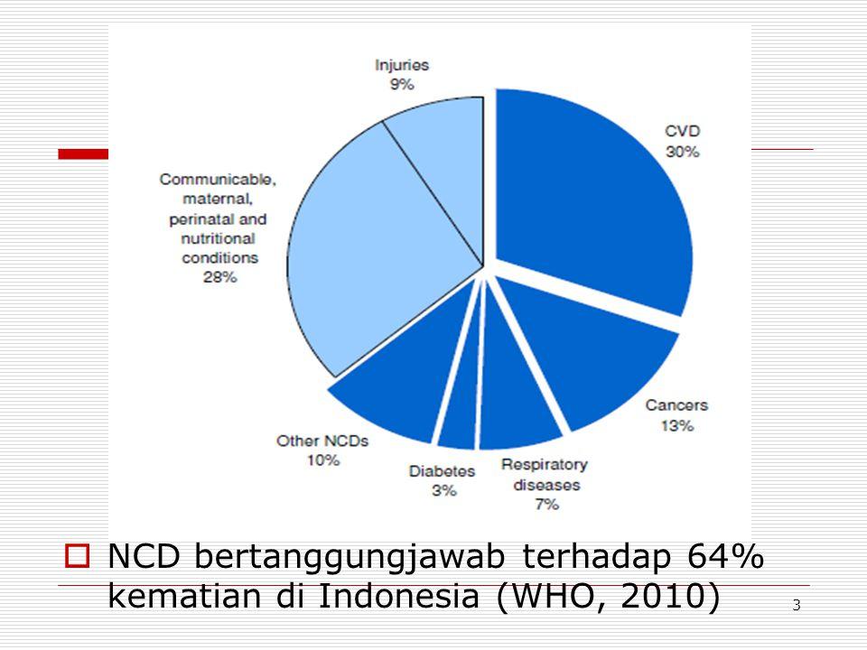  NCD bertanggungjawab terhadap 64% kematian di Indonesia (WHO, 2010) 3