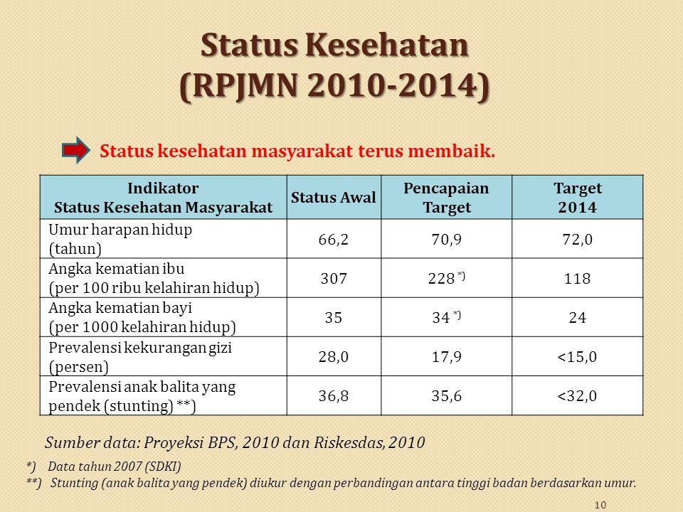 10 Status Kesehatan (RPJMN 2010-2014) Indikator Status Kesehatan Masyarakat Status Awal Pencapaian Target Target 2014 Umur harapan hidup (tahun) 66,27