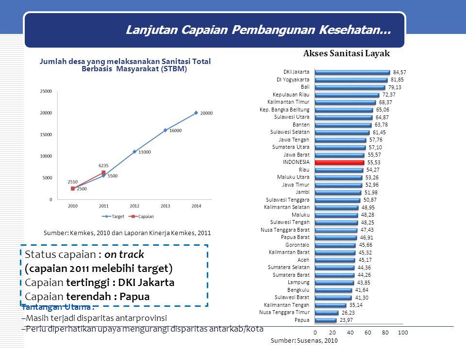 Jumlah desa yang melaksanakan Sanitasi Total Berbasis Masyarakat (STBM) Sumber: Kemkes, 2010 dan Laporan Kinerja Kemkes, 2011 Akses Sanitasi Layak Sum