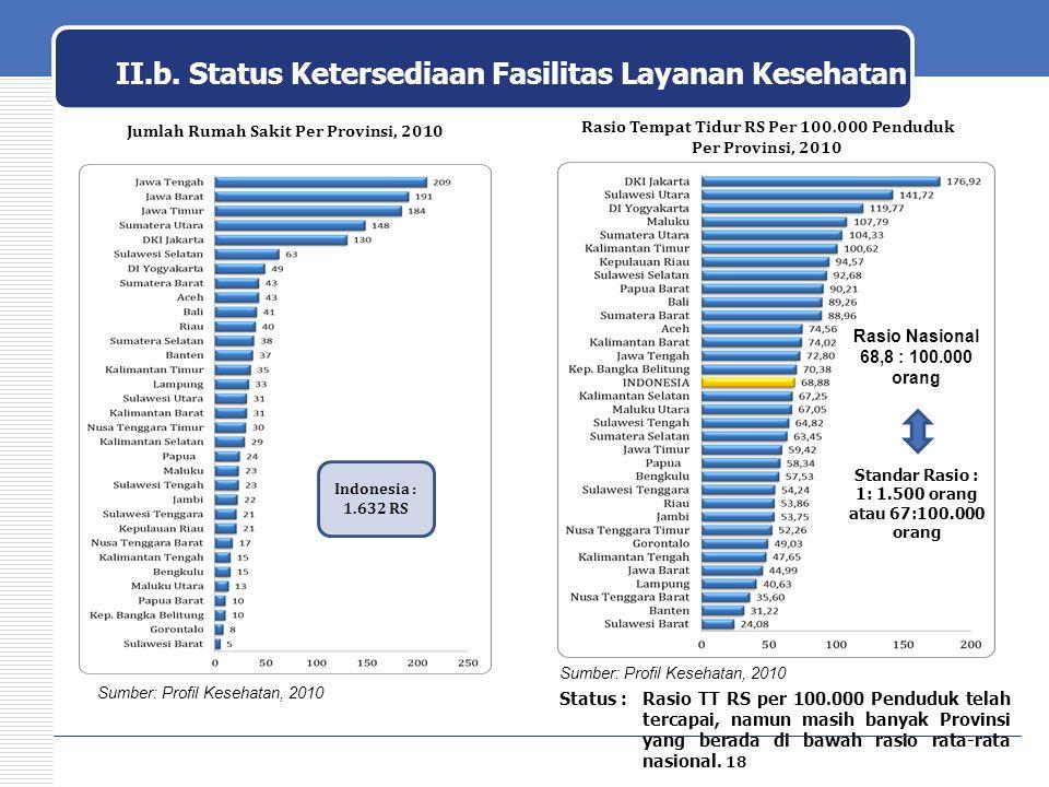 Indonesia : 1.632 RS Jumlah Rumah Sakit Per Provinsi, 2010 Rasio Tempat Tidur RS Per 100.000 Penduduk Per Provinsi, 2010 Sumber: Profil Kesehatan, 201