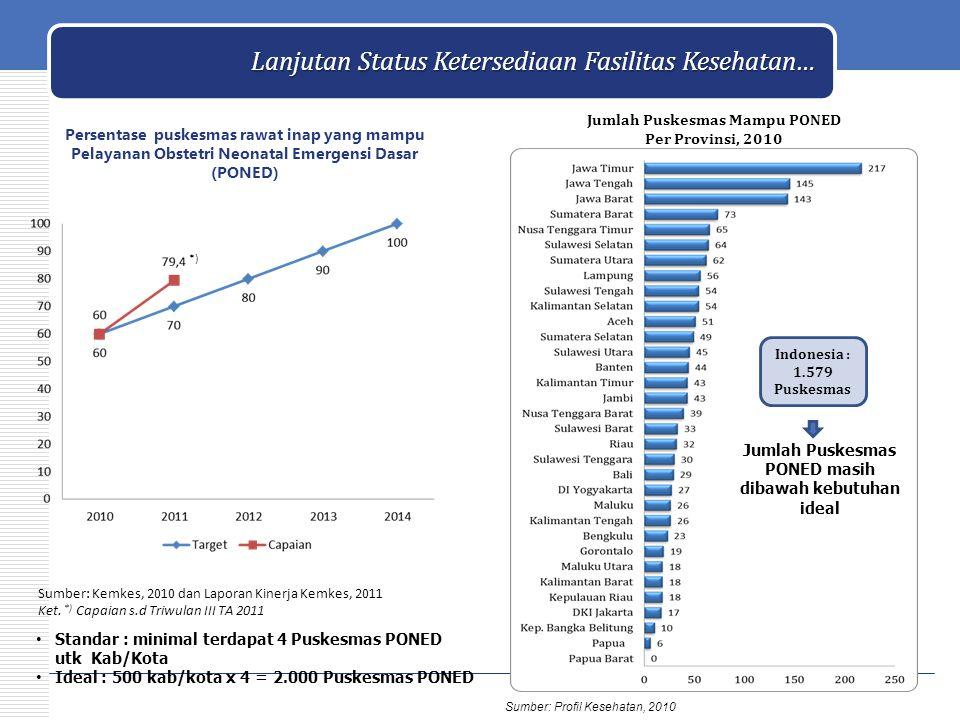 Persentase puskesmas rawat inap yang mampu Pelayanan Obstetri Neonatal Emergensi Dasar (PONED) Sumber: Kemkes, 2010 dan Laporan Kinerja Kemkes, 2011 K