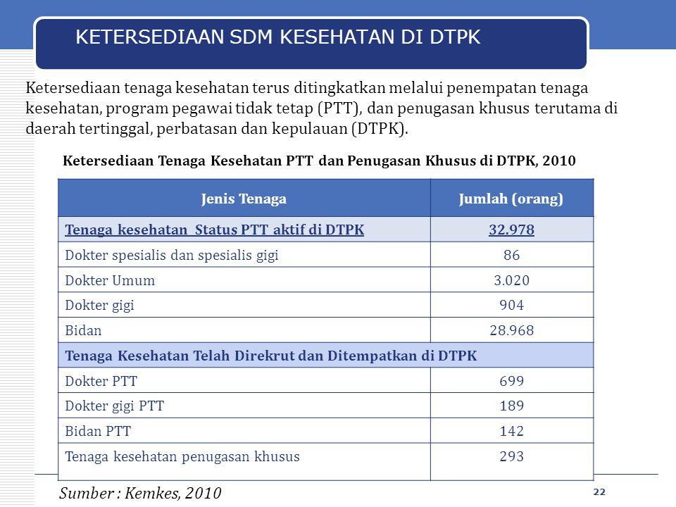 Jenis TenagaJumlah (orang) Tenaga kesehatan Status PTT aktif di DTPK32.978 Dokter spesialis dan spesialis gigi86 Dokter Umum3.020 Dokter gigi904 Bidan