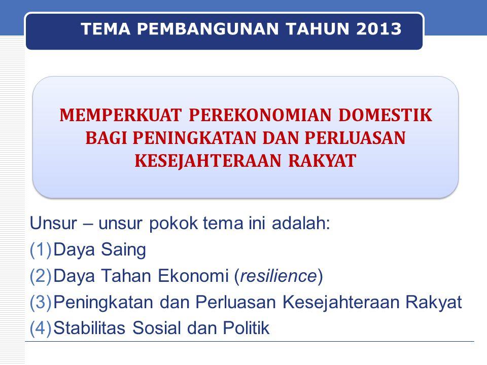 TEMA PEMBANGUNAN TAHUN 2013 Unsur – unsur pokok tema ini adalah: (1)Daya Saing (2)Daya Tahan Ekonomi (resilience) (3)Peningkatan dan Perluasan Kesejah