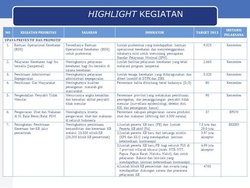 HIGHLIGHT KEGIATAN 36 NOKEGIATAN PRIORITASSASARANINDIKATORTARGET 2013 INSTANSI PELAKSANA UPAYA PREVENTIF DAN PROMOTIF 1.Bantuan Operasional Kesehatan