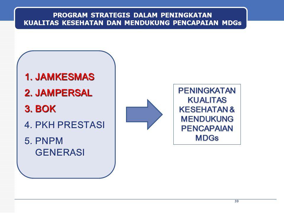 PROGRAM STRATEGIS DALAM PENINGKATAN KUALITAS KESEHATAN DAN MENDUKUNG PENCAPAIAN MDGs 39 1.JAMKESMAS 2.JAMPERSAL 3.BOK 4.PKH PRESTASI 5.PNPM GENERASI P