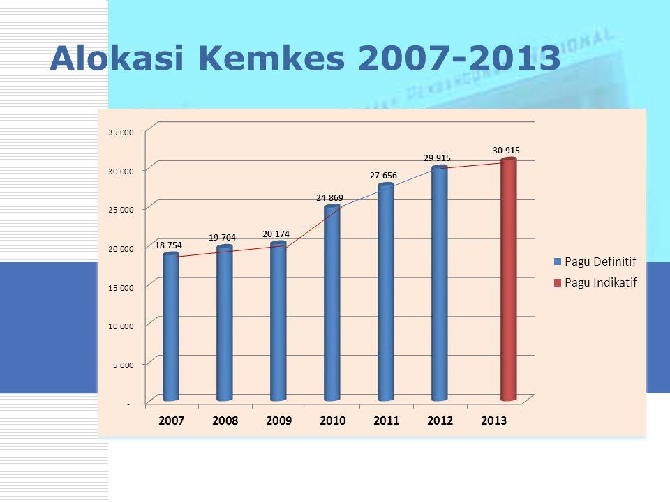 Alokasi Kemkes 2007-2013